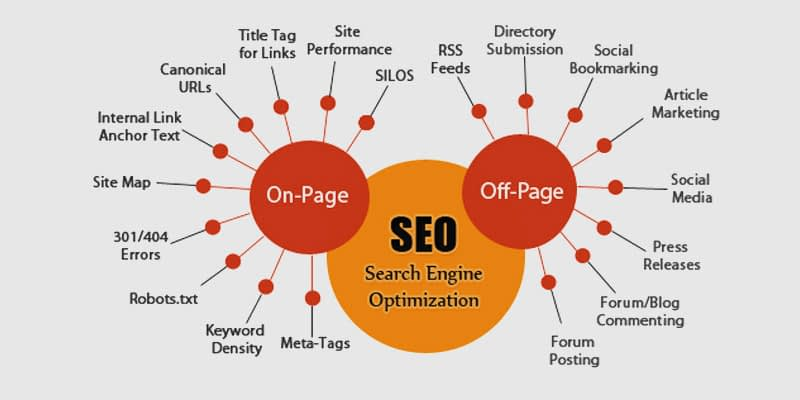Onsite SEO Strategy Vs Offsite SEO Strategy - Differences between On-Site and Off-Site SEO