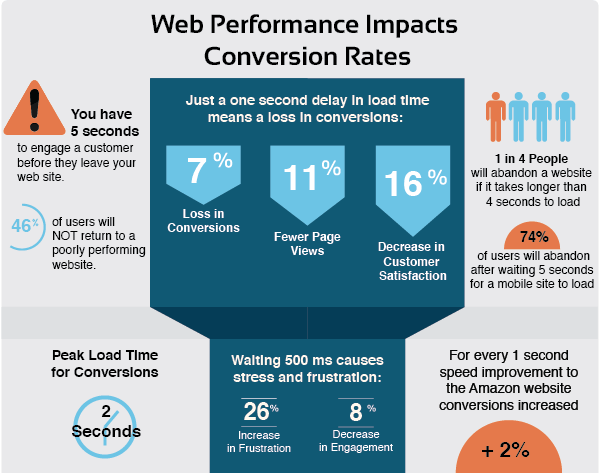 Web Performance Impacts Conversion Rates - How to Speed Up Your WordPress site - Optimization Tips