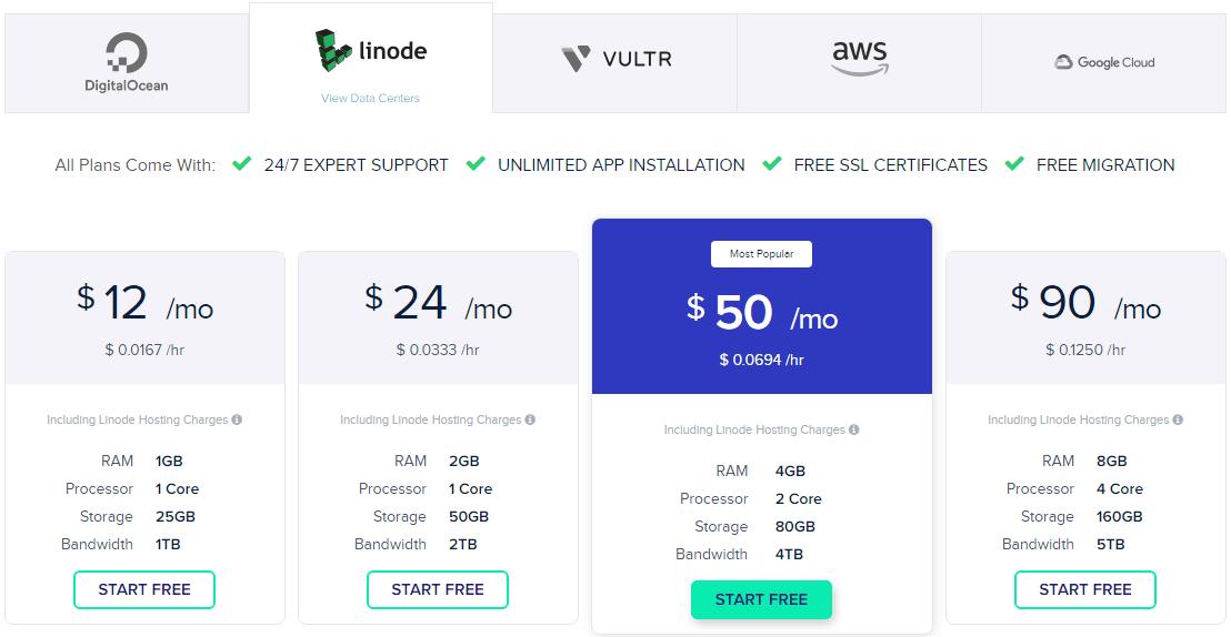 Cloudways: Linode Pricing Plan