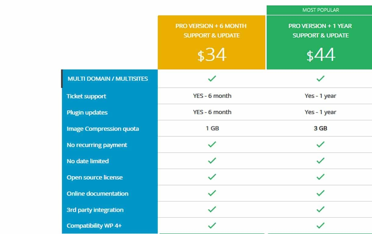 WP Speed Of Light Pricing Plan