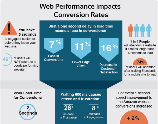 Web Performance Impacts Conversion Rates